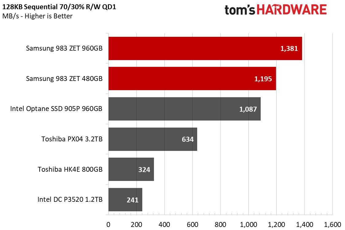 Samsung 938 ZET carichi misti 128KB