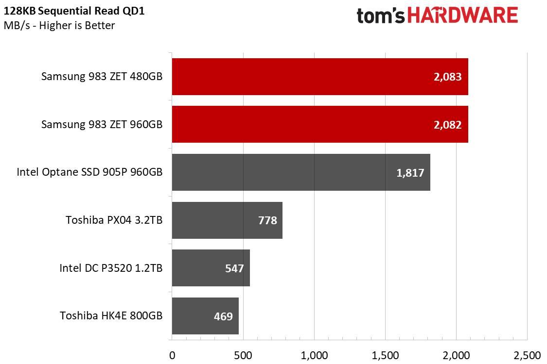 Samsung 938 ZET letture sequenziali 128KB