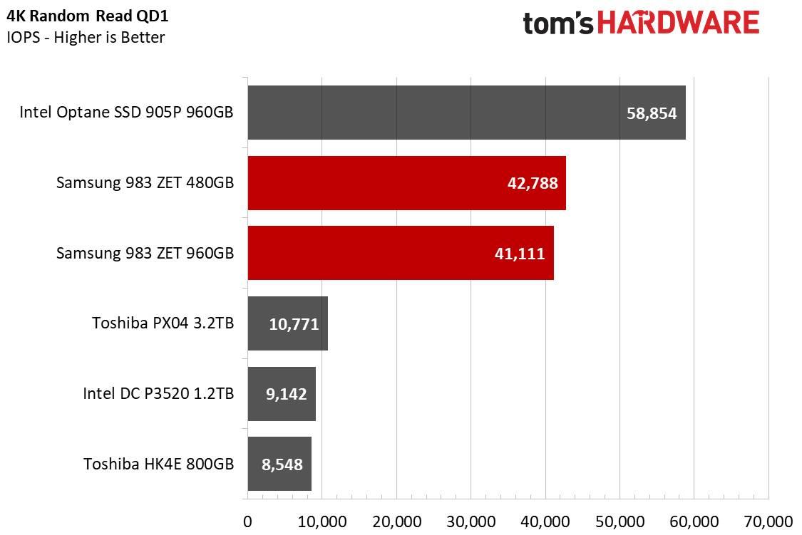 Samsung 938 ZET letture sequenziali 4KB
