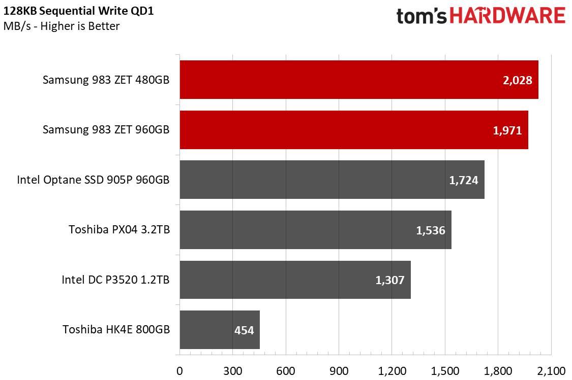 Samsung 938 ZET scritture sequenziali 128KB