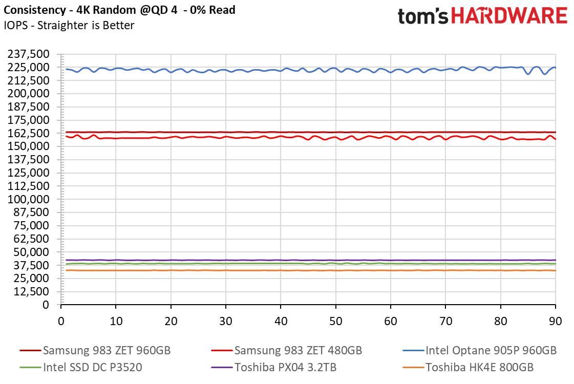 Samsung 983 ZET distribuzione latenza e uniformità