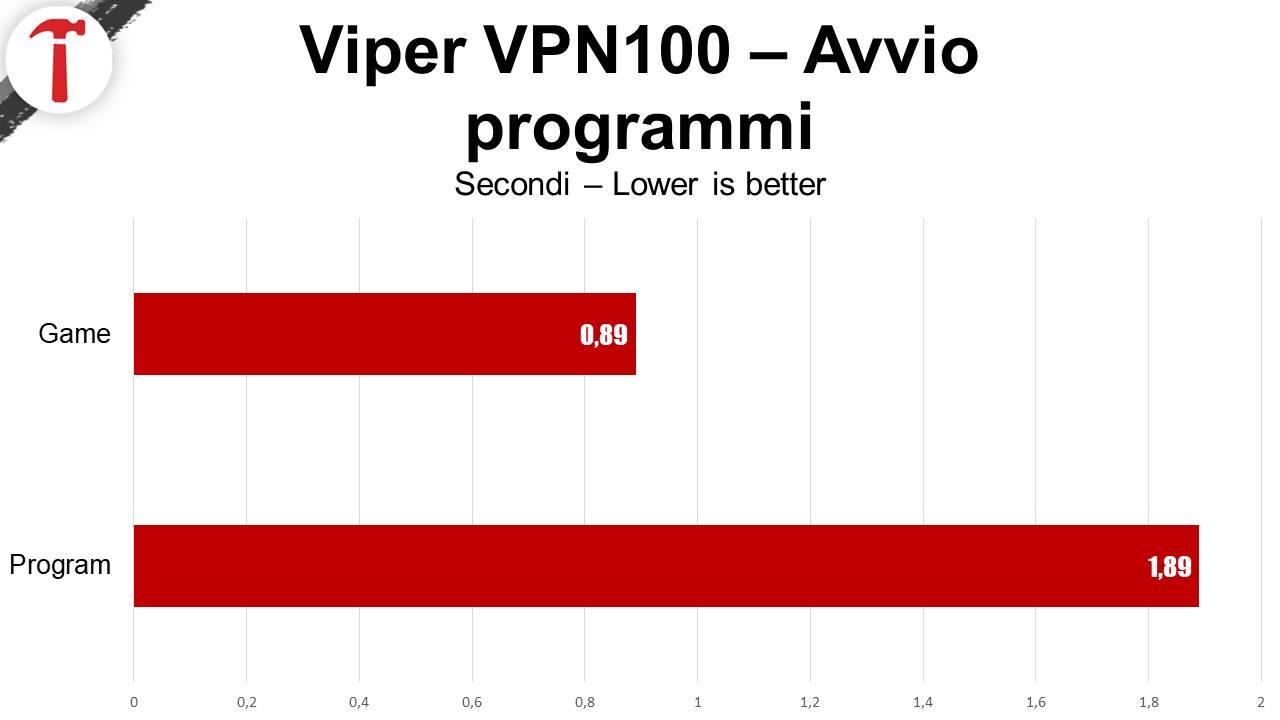 SSD Viper VPN100 benchmark