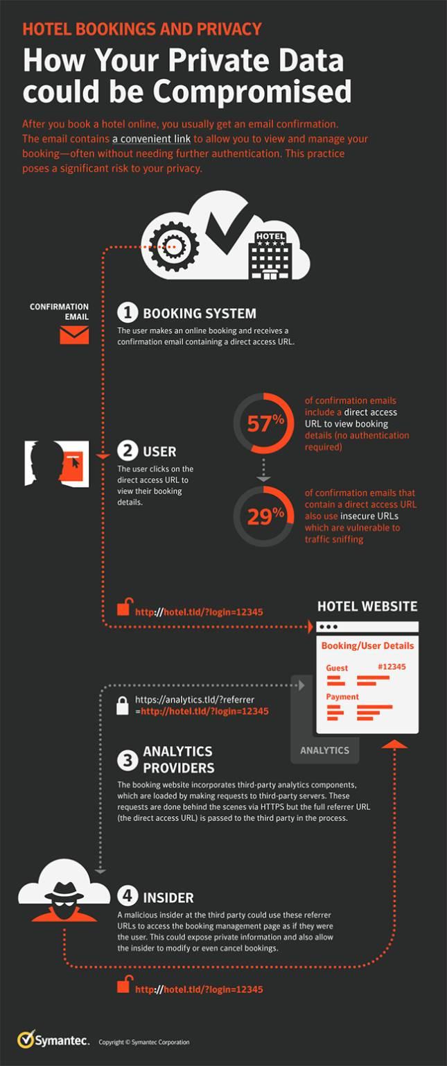 symantec_infografica