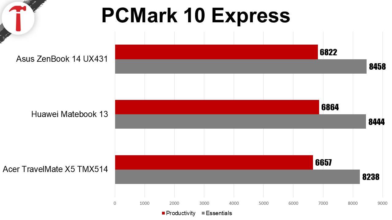 Acer TravelMate X5 TMX514 test PCMark 10