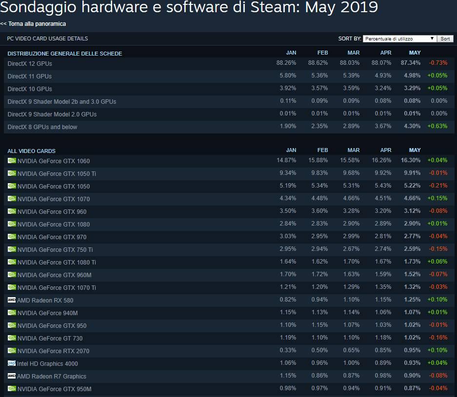 Dati Steam Maggio 2019