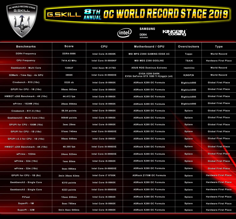 G.Skill computex record del mondo