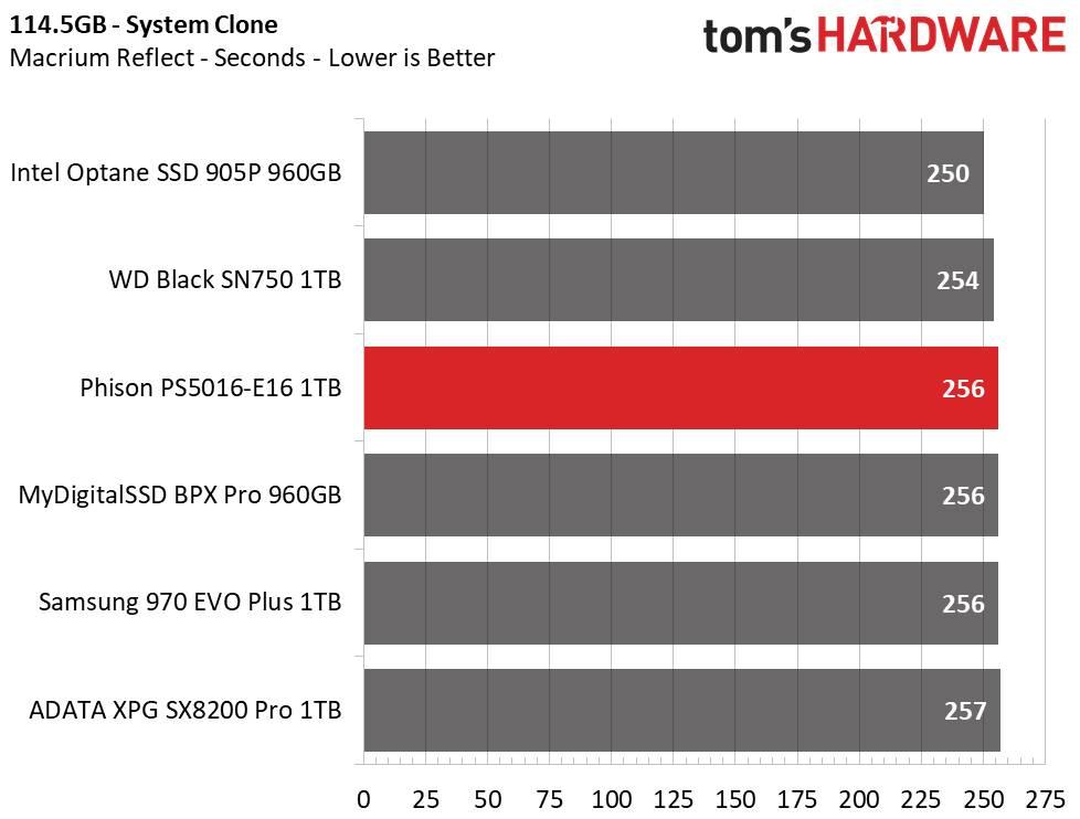 Test controller Phison PS5016-E16