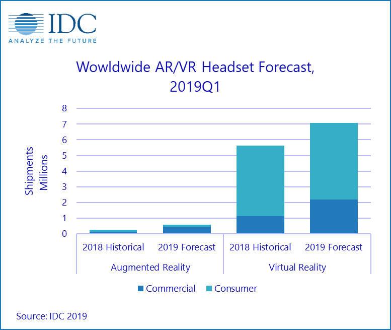 VR AR IDC grafico 2018 2019
