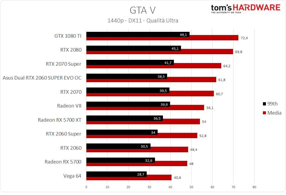 GTA V - 1440p