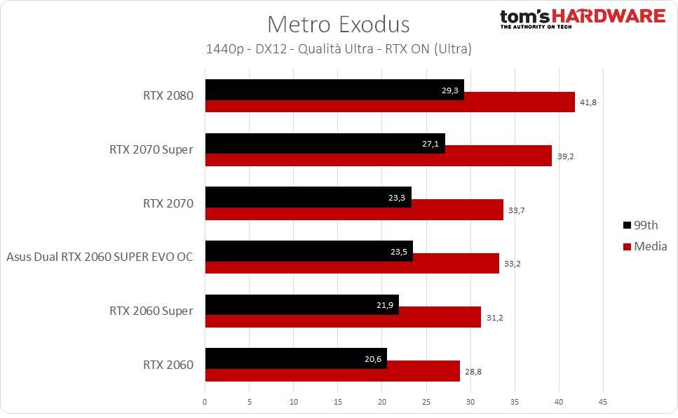 Metro Exodus RTX - 1440p