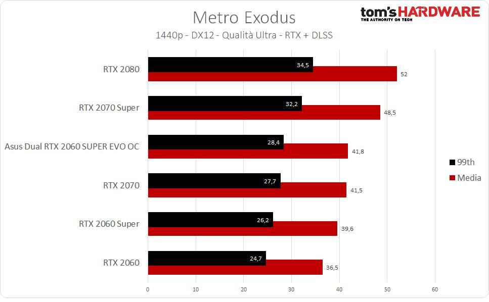 Metro Exodus RTX + DLSS - 1440p