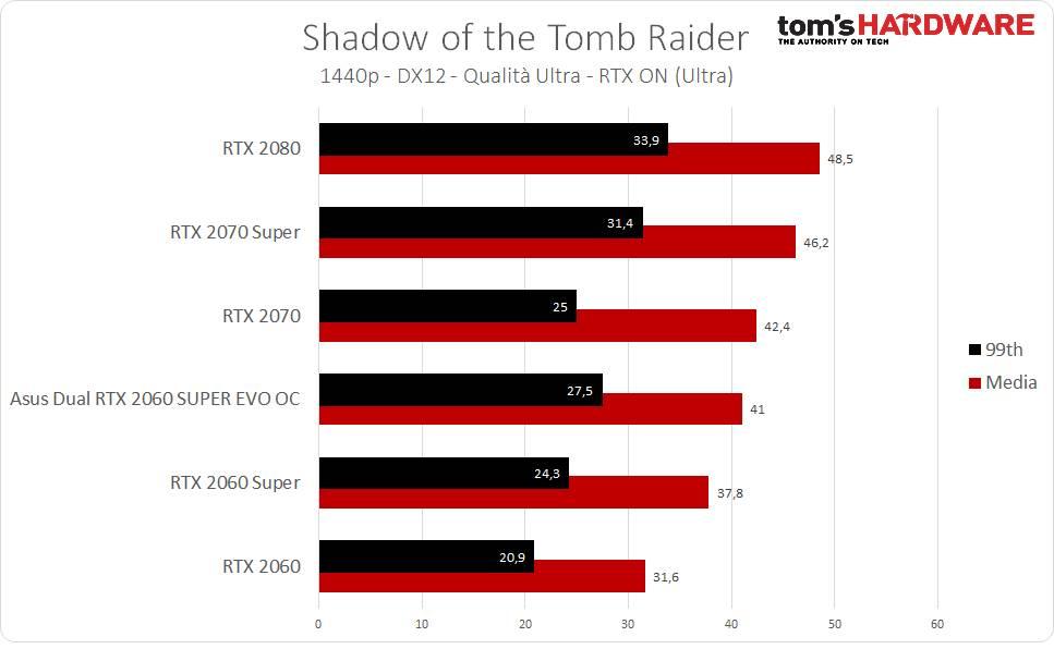 Tomb Raider RTX - 1440p