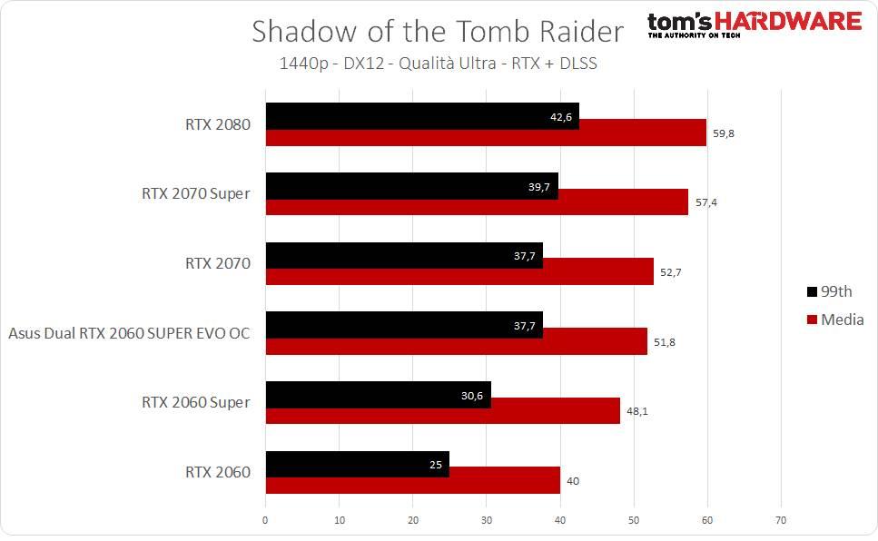 Tomb Raider RTX + DLSS - 1440p