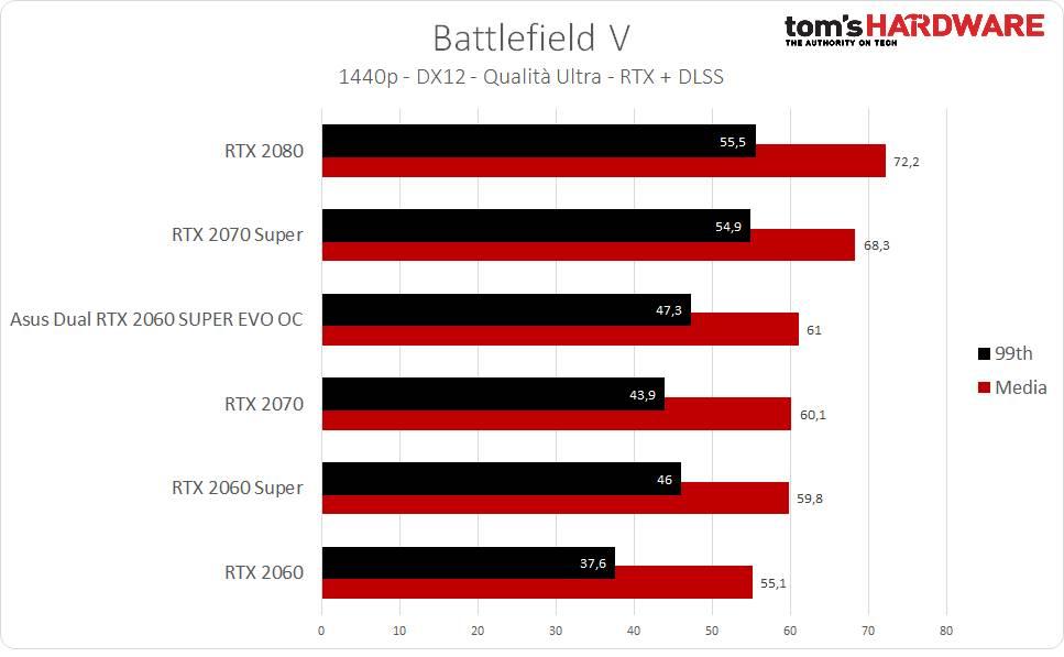 BFV RTX + DLSS - 1440p