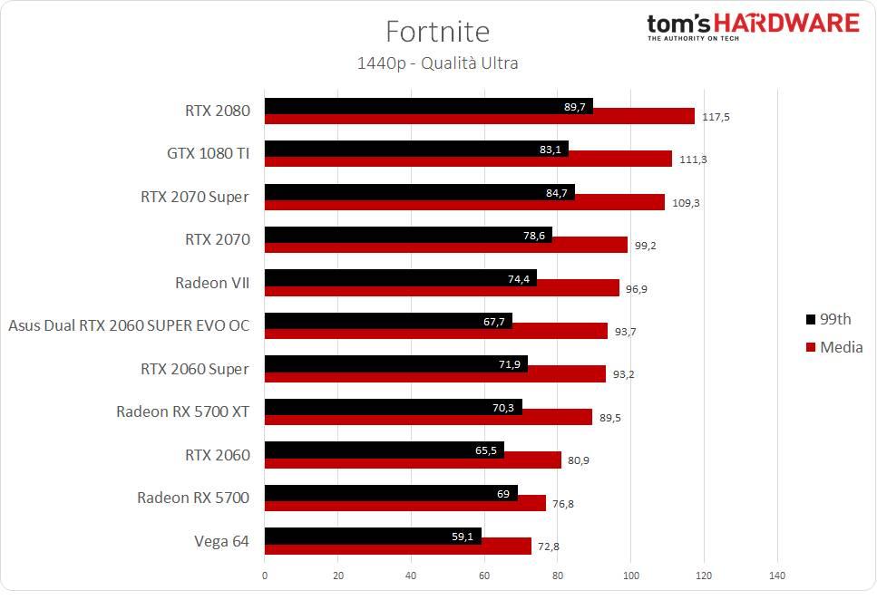 Fortnite - 1440p