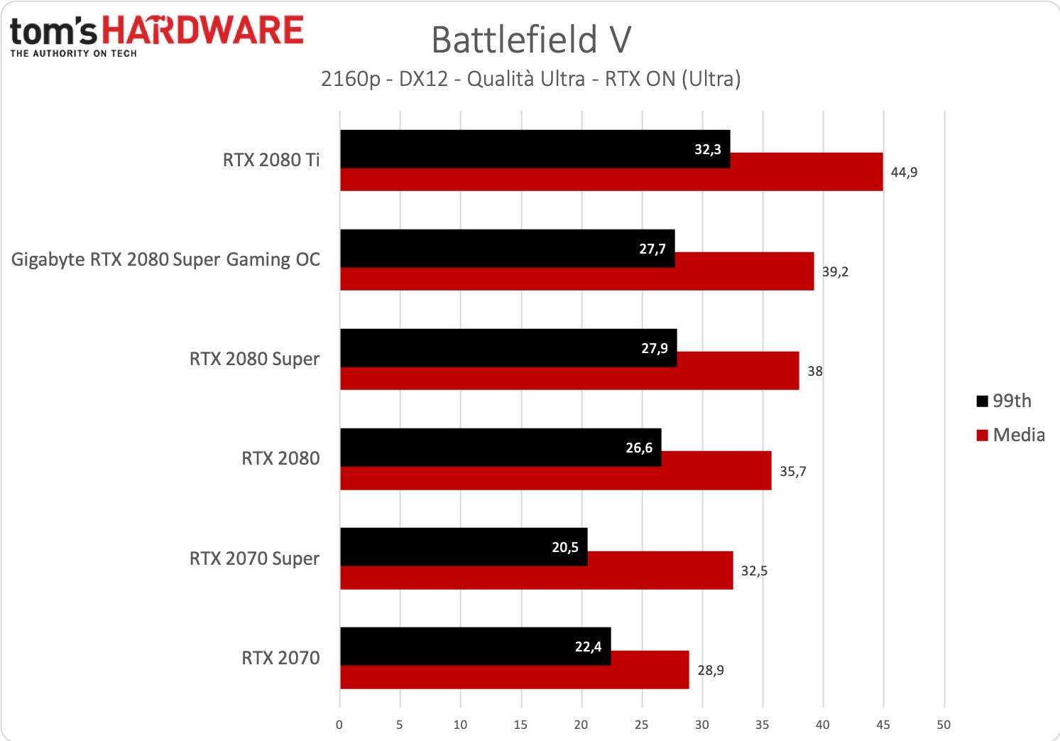 Benchmark Gigabyte RTX 2080 SUPER Gaming OC