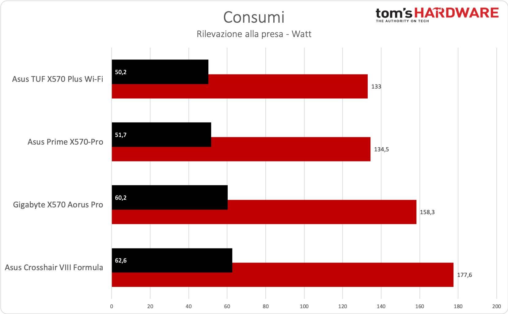 Crosshair VIII Formula - Consumi