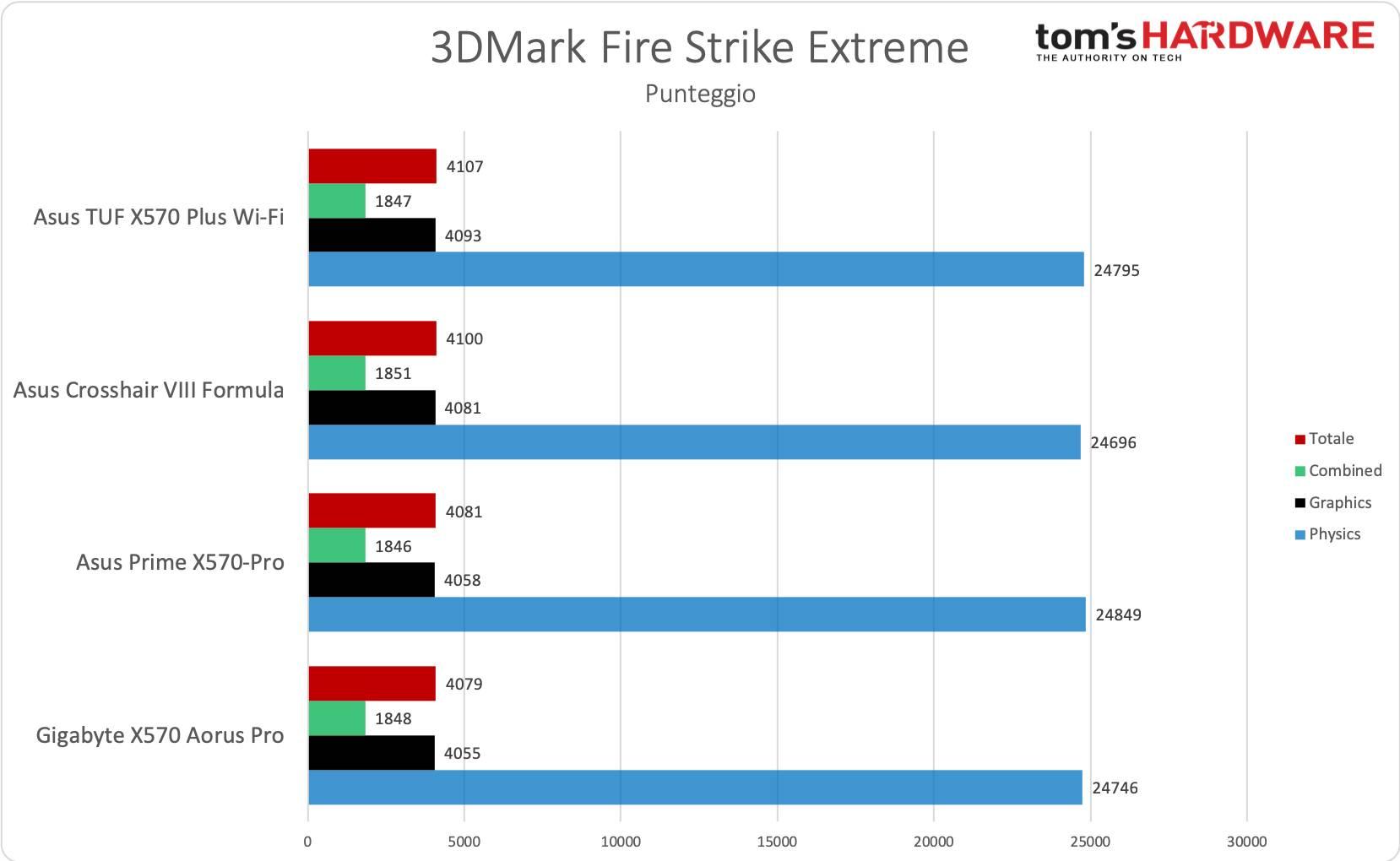 Crosshair VIII Formula - 3DMark Fire Strike