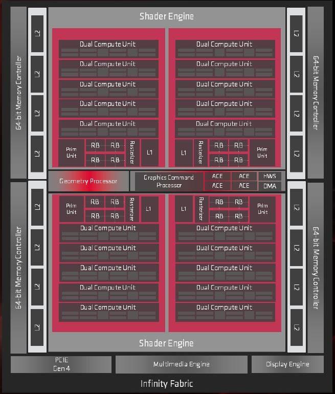 Compute Unit Radeon DNA RDNA