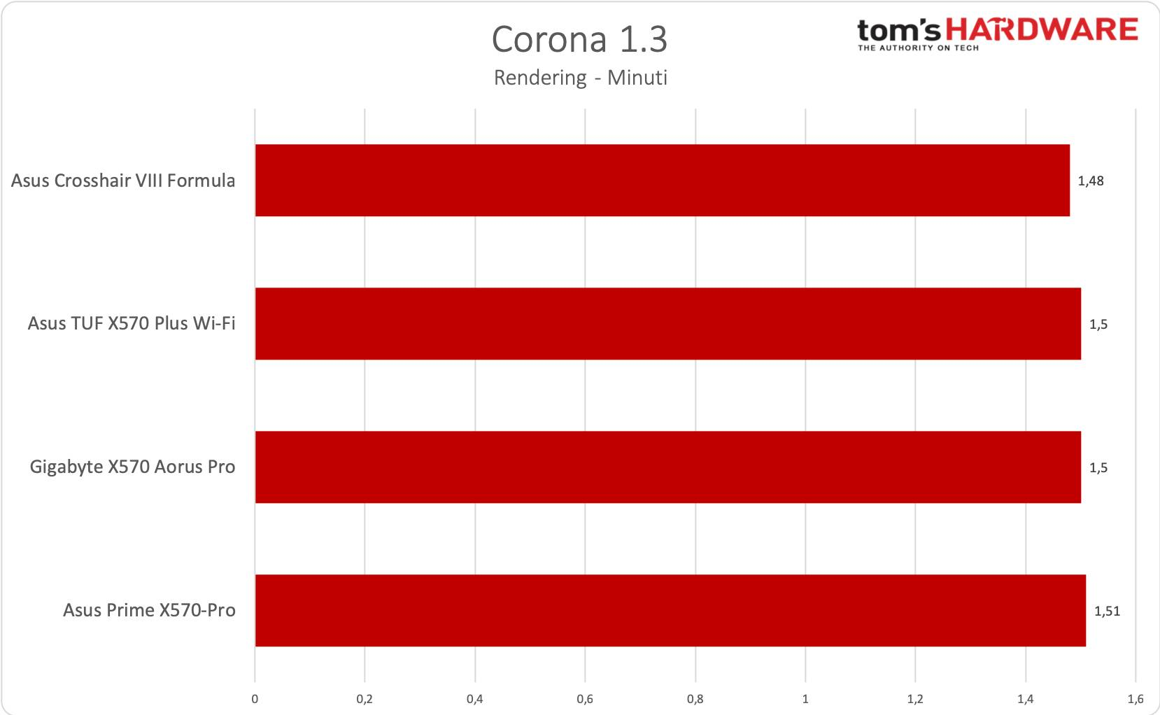 Crosshair VIII Formula - Corona