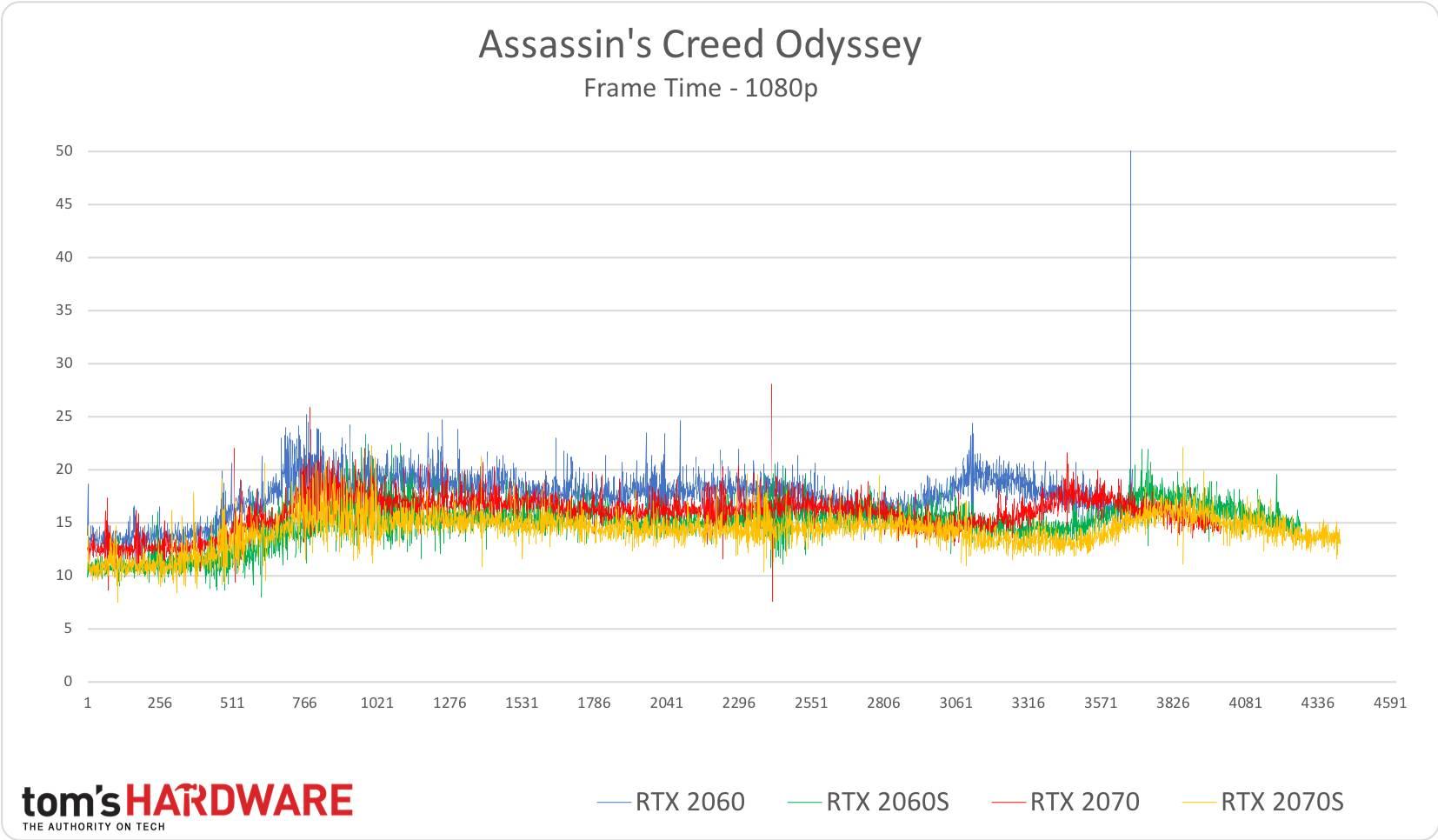AC: Odyssey - 1080p