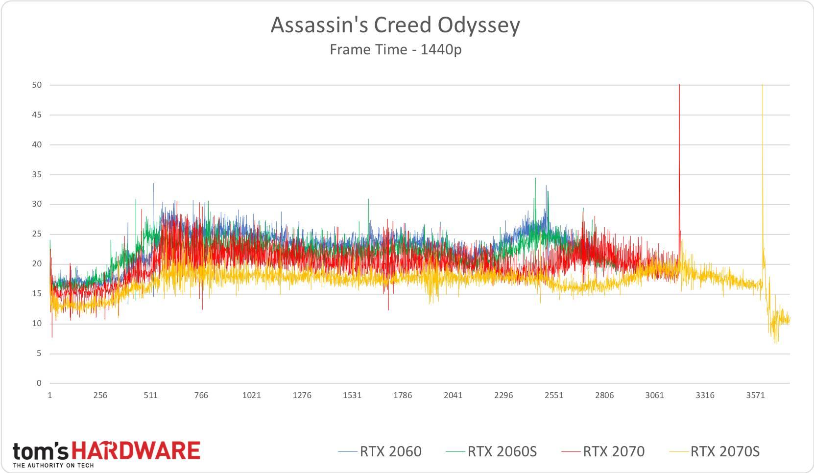 AC: Odyssey - 1440p