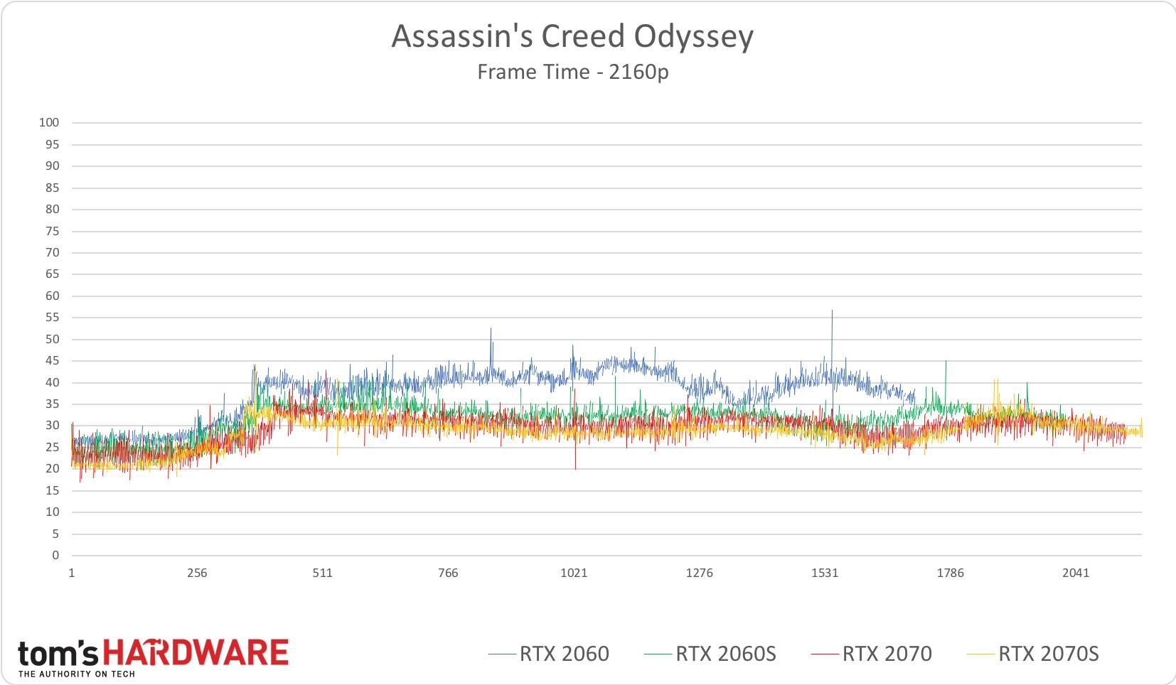 AC: Odyssey - 2160p