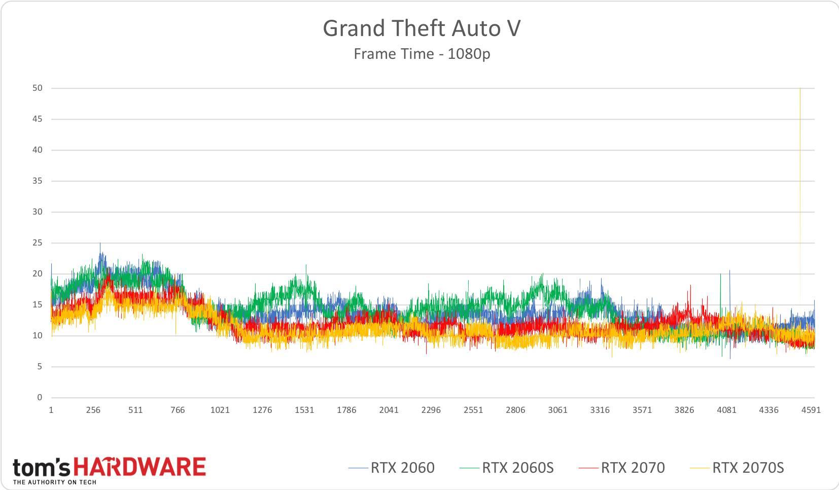 GTA V - 1080p