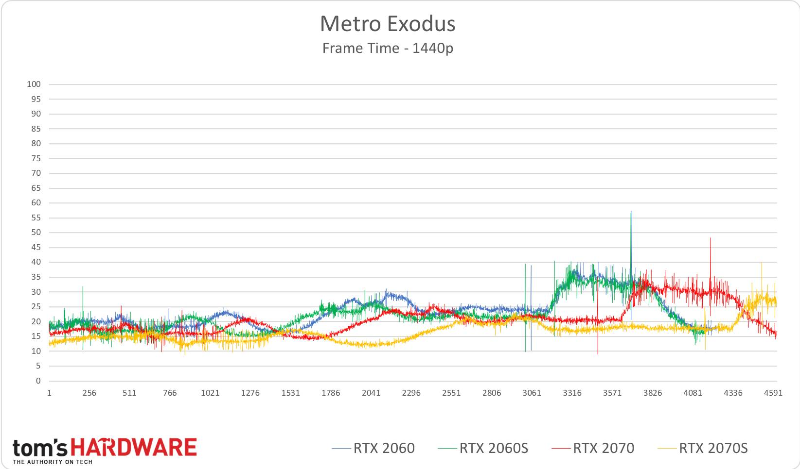 Metro Exodus - 1440p