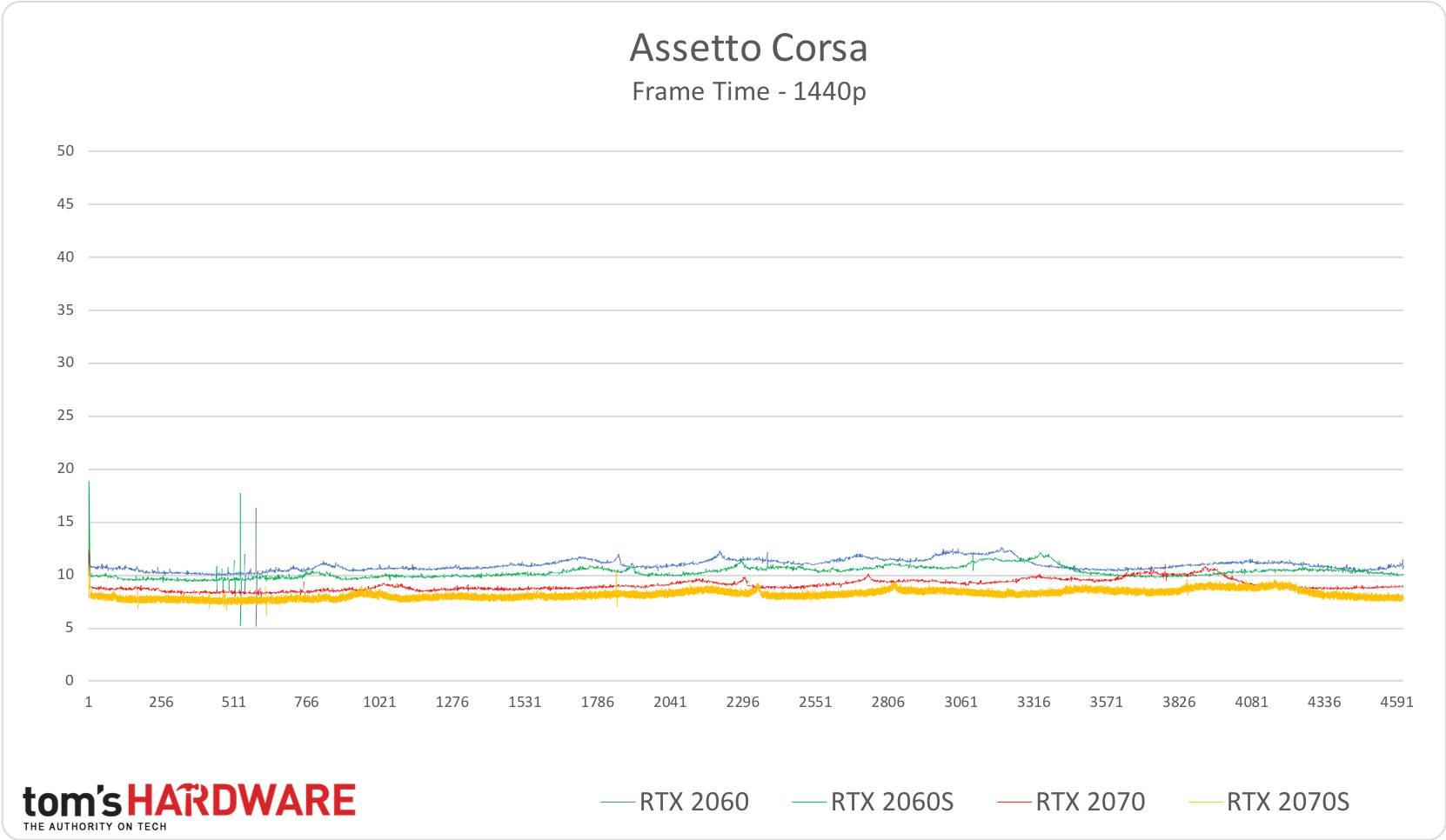 Assetto Corsa - 1440p