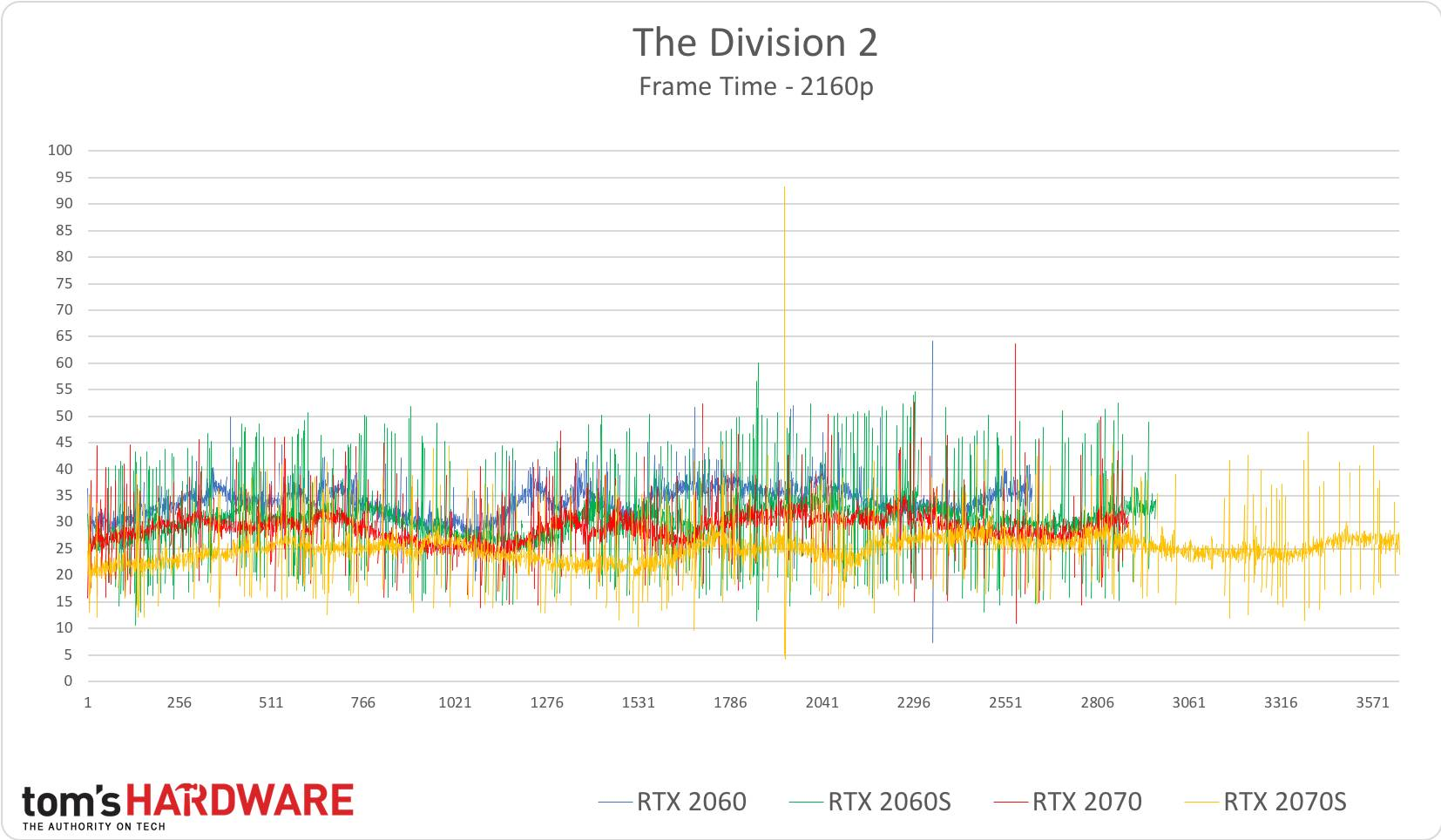 The Division 2 - 2160p