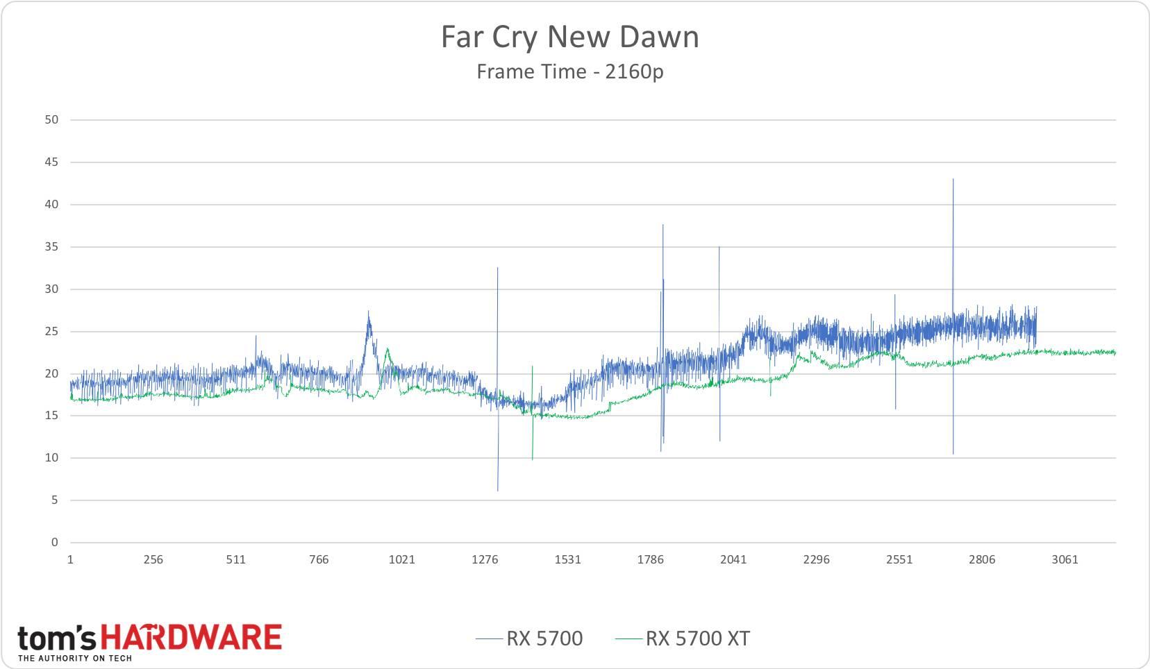 Far Cry New Dawn - 2160p
