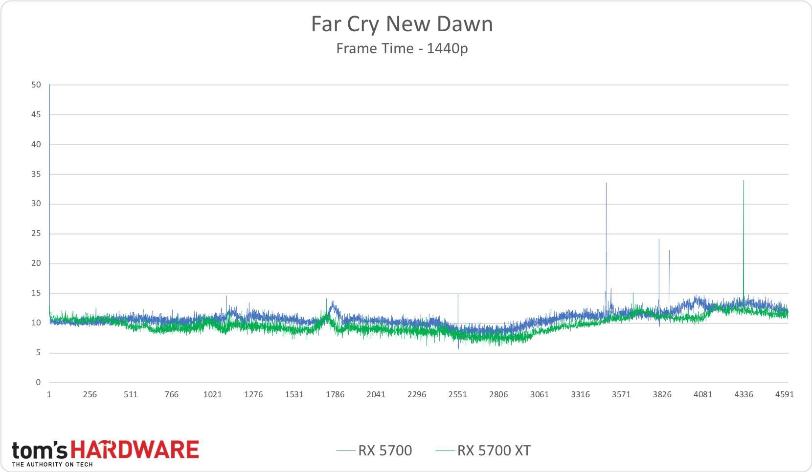 Far Cry New Dawn - 1440p
