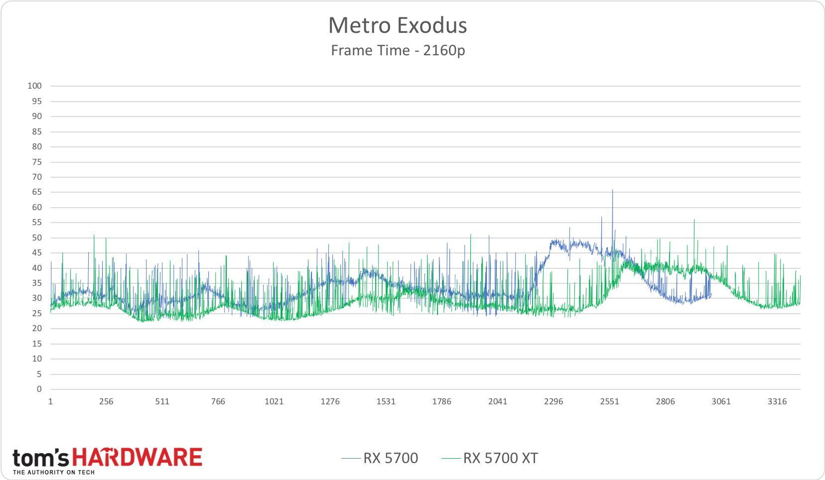 Metro Exodus - 2160p