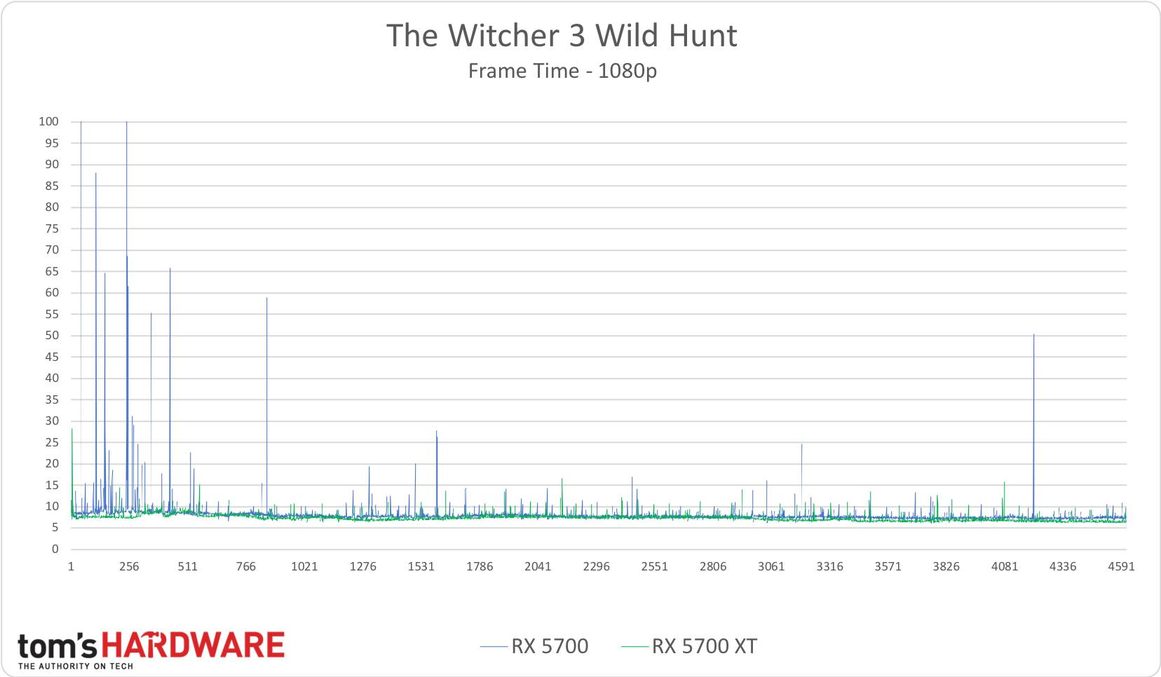The Witcher 3 - 1080p