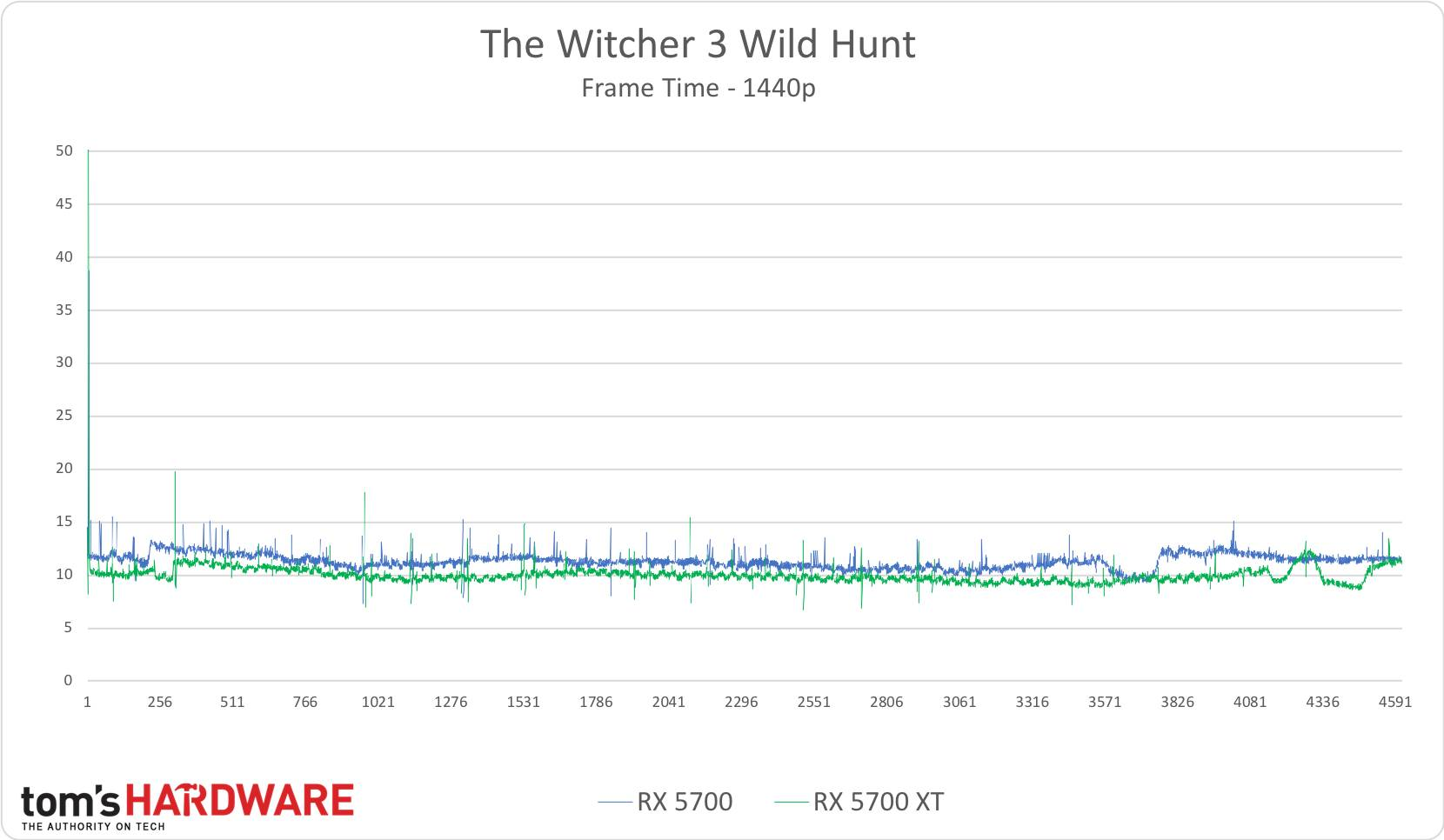The Witcher 3 - 1440p