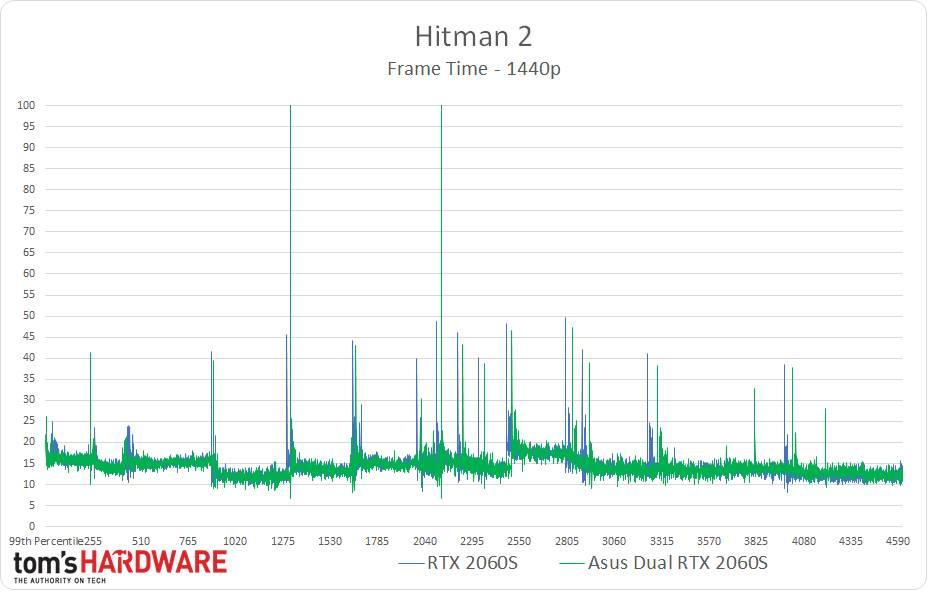 Hitman 2 - 1440p