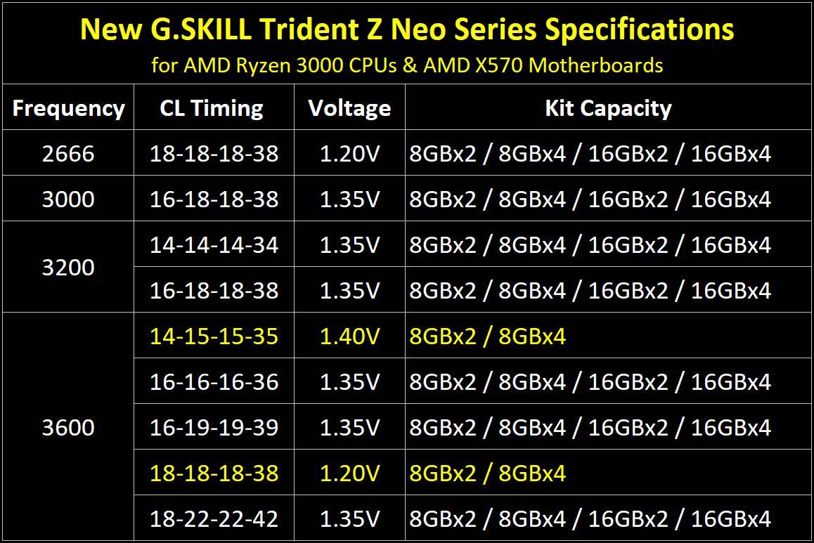 G.SKILL Trident Z Neo kit