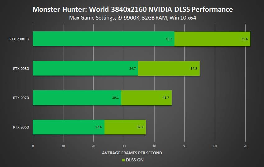 Monster Hunter World DLSS performance