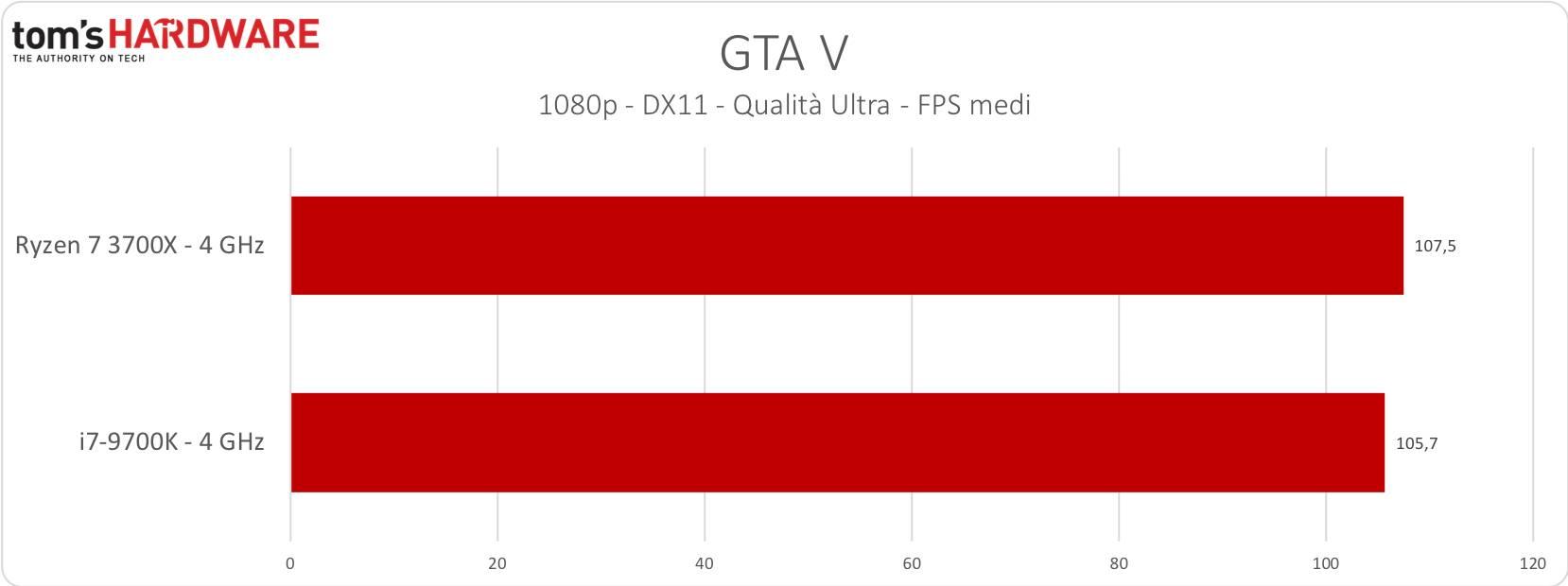 GTA V - 4GHz
