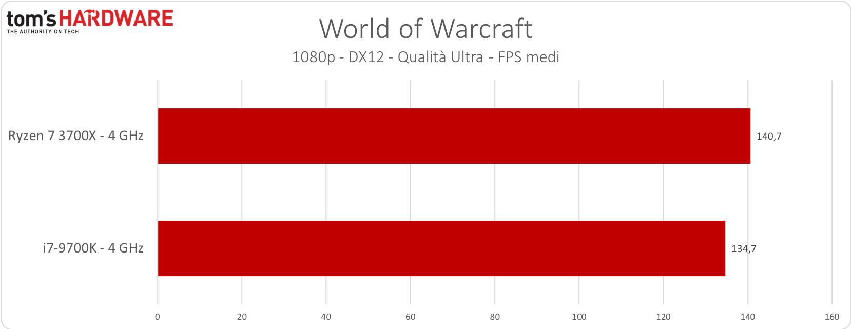 World of Warcraft - 4GHz