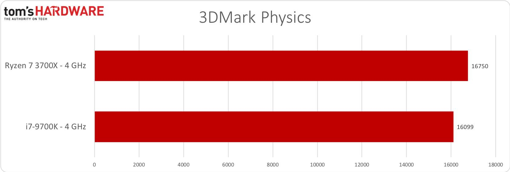 3DMark Physics - 4GHz