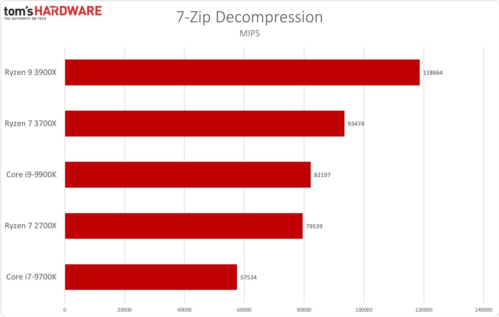7-Zip Decompression