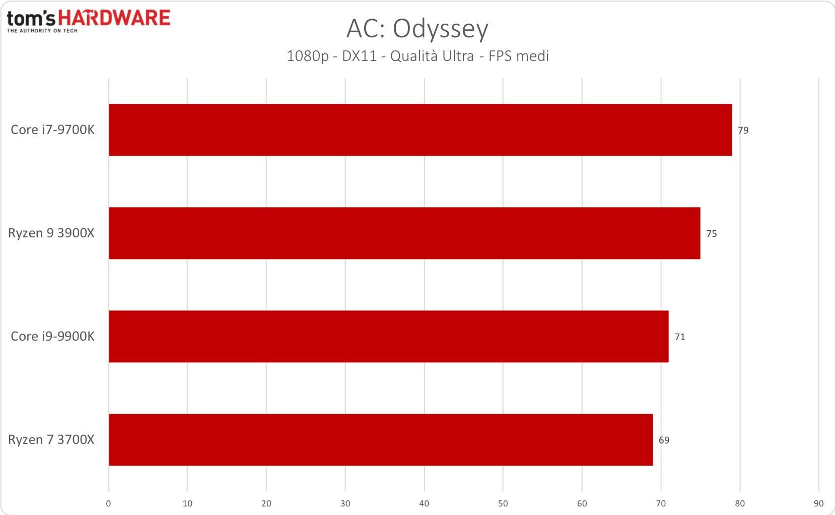 AC: Odyssey