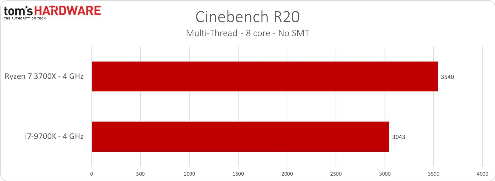 Cinebench R20 nT - 4GHz