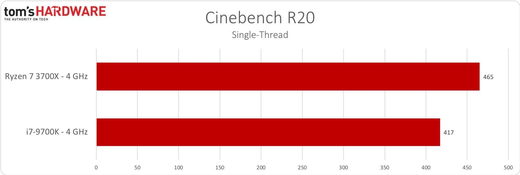 Cinebench R20 1T - 4GHz