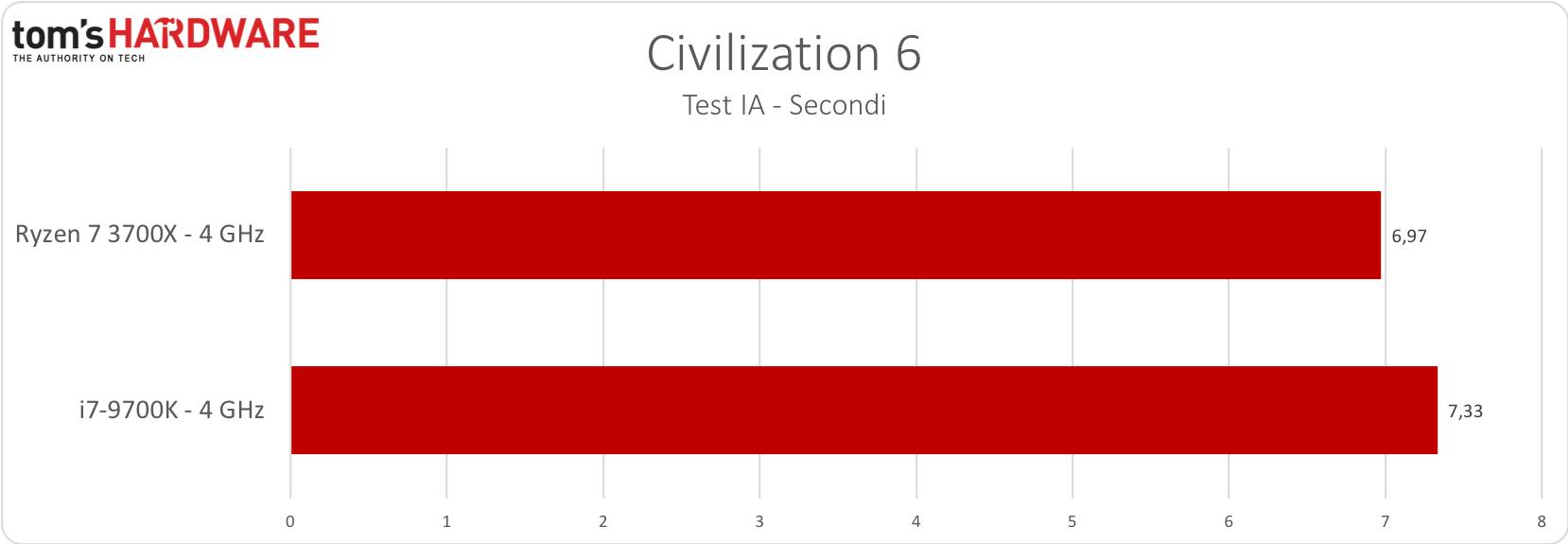 Civilization 6 - 4GHz