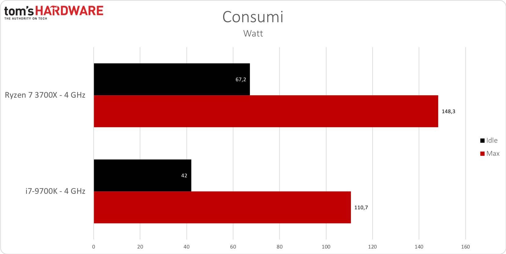 Consumi - 4GHz