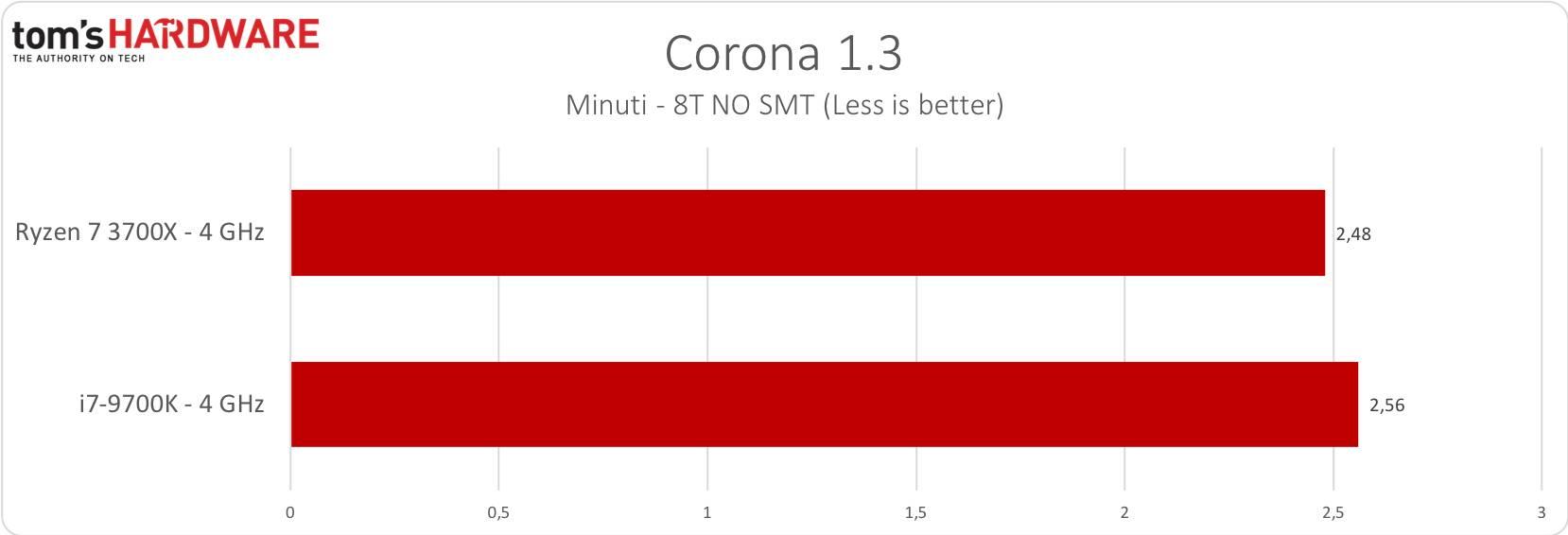 Corona 1.3 - 4GHz