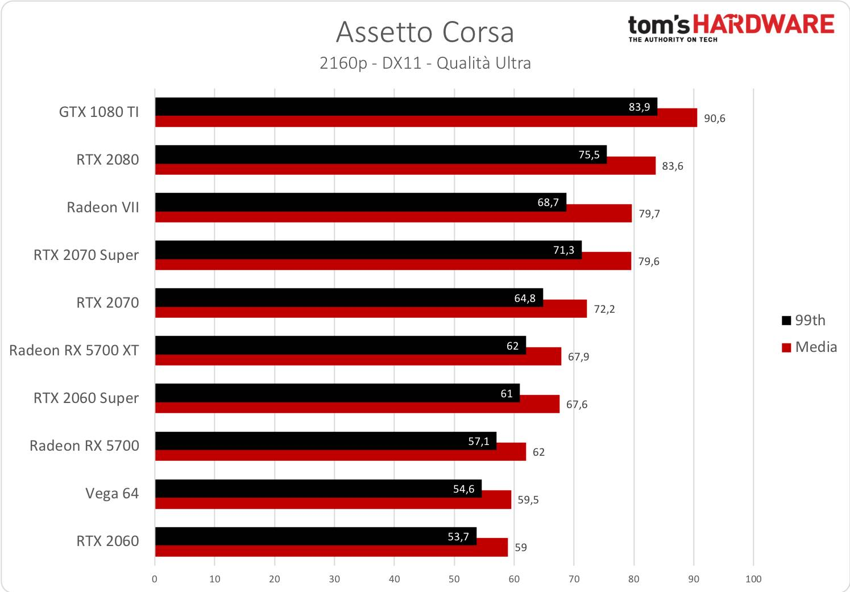Assetto Corsa - 2160p
